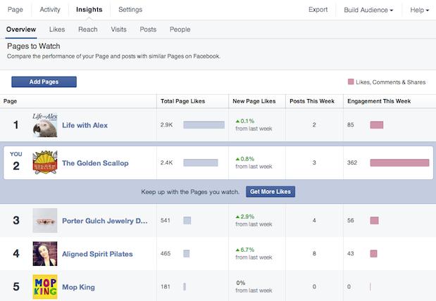 Novo formato da ferramenta de comparação de audiência entre páginas.
