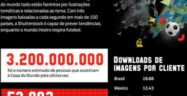 Infográfico animado da Shutterstock relaciona a Copa com os mercados publicitário e editorial