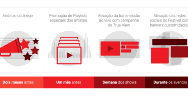 YouTube Live – Sucesso on-line, ao vivo e em cores