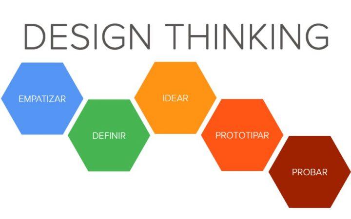 5 dúvidas que você não precisará mais ter sobre Design Thinking